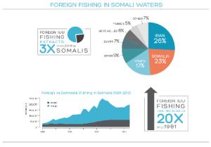 Pesca_extranjera_Somalia
