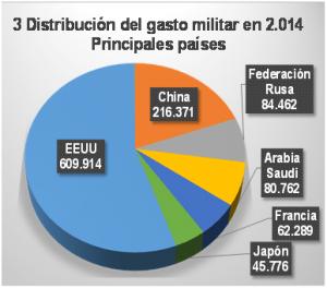 Fig3. Distribución del gasto militar en 2014