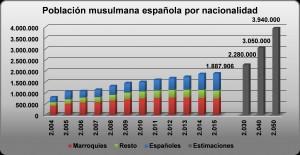 Población musulmana española por nacionalidad, elaboración propia