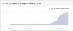 Estadística seguidores en Facebook